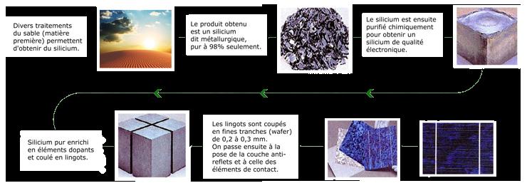Fabrication du photovoltaique