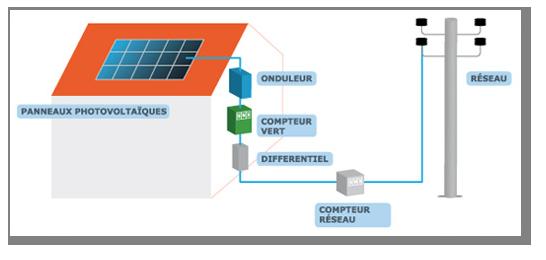 Pose panneau photovoltaique financer par edf Rsolu